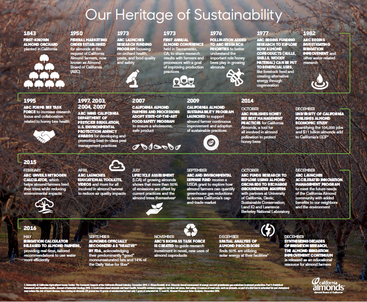 our heritage of sustainability infographic